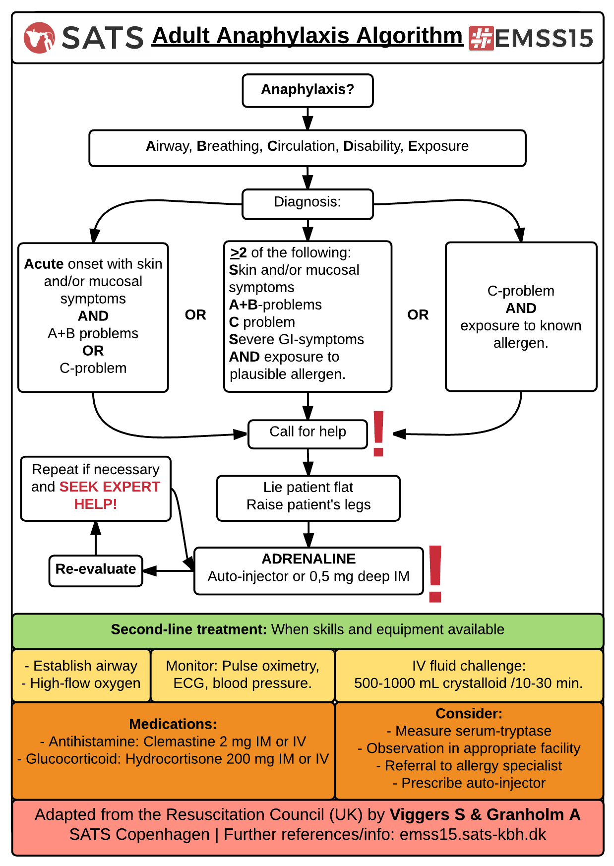 SATS - EMSS15 - Adult Anaphylaxis Algorithm